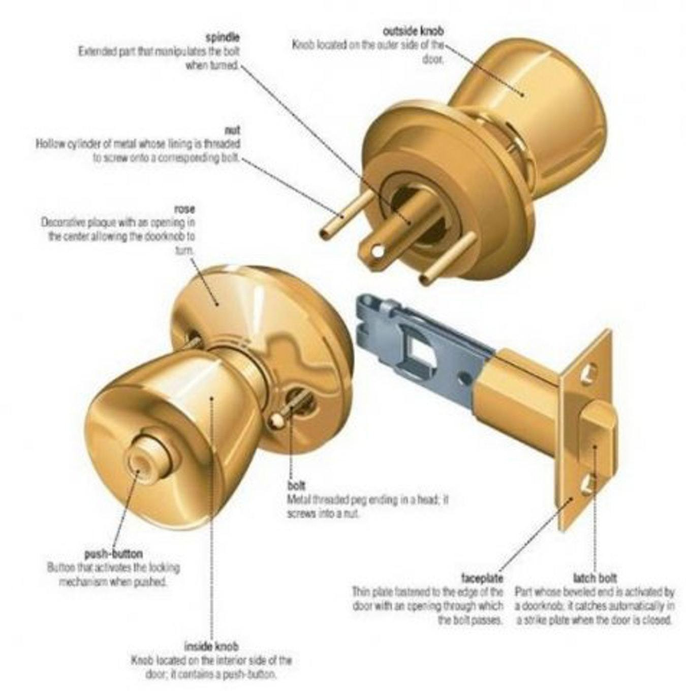 anatomy of a door knob lock knobs ideas site. Black Bedroom Furniture Sets. Home Design Ideas