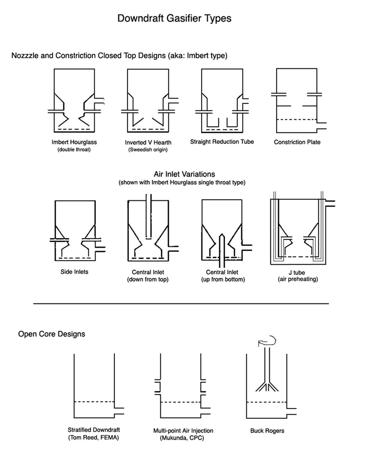 Different Downdraft Gasifier Designs Diy Wood Gasifier Wood in dimensions 1200 X 1531